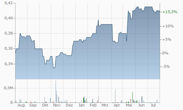 Gulf Hotels Group BSC Chart