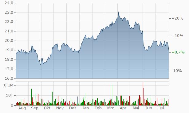 telekom aktien kursverlauf