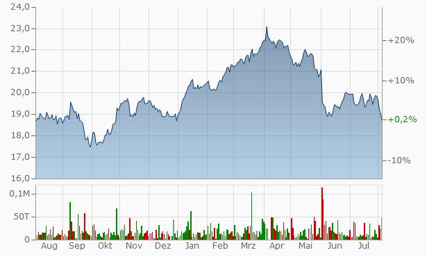 deutsche telekom finanzen