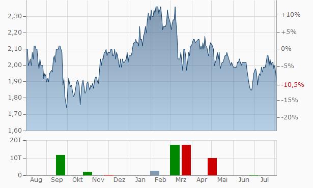 Lloyds TSB Group Chart