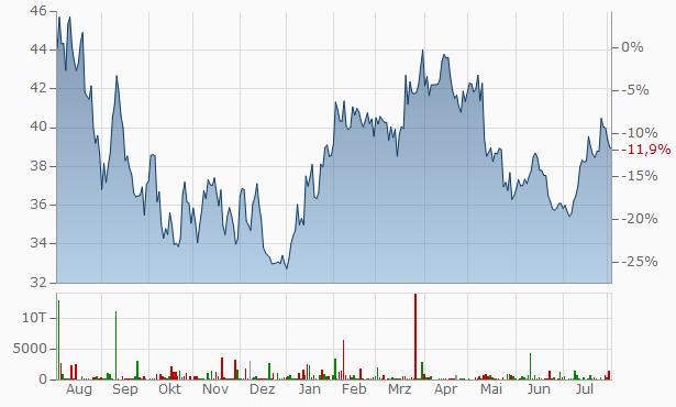 aktienkurs bechtle dividende