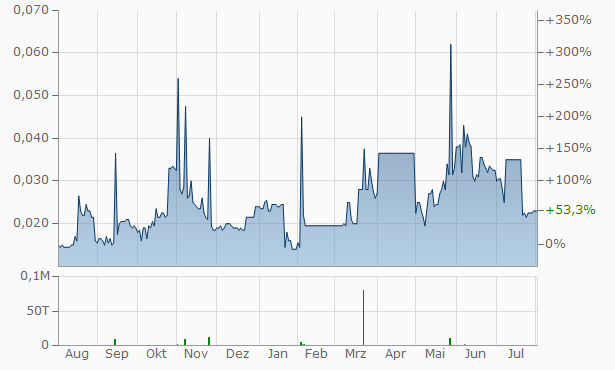 Aguia Resources Chart
