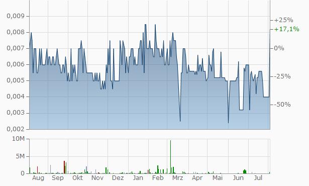 Potash West NL Chart