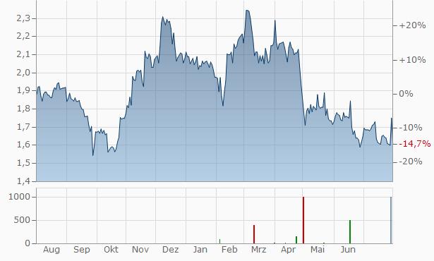 PSI Group ASA Chart