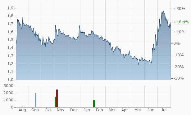 It WayAz. Chart