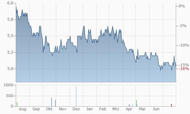 Matsui Securities Chart