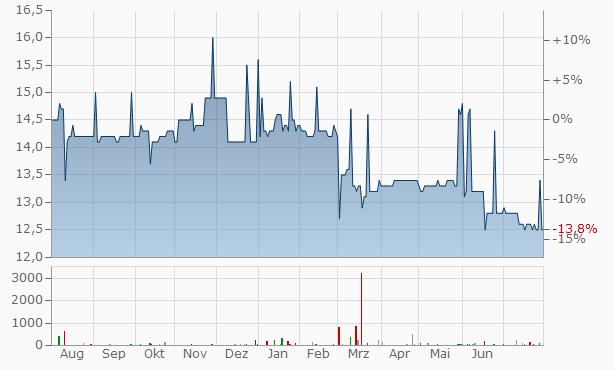 WASGAU Produktions Handels Chart