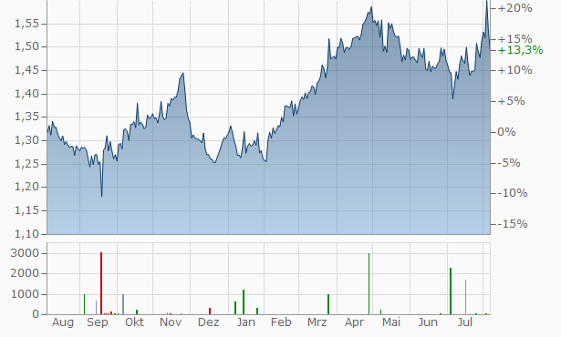CapitaMall Trust Real Estate Investment Trust Chart