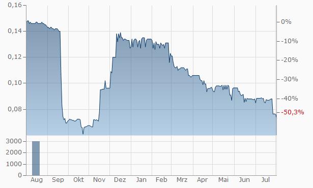 Enteq Upstream Chart