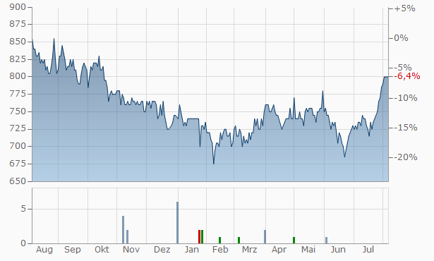Japan Retail Fund Investment Chart