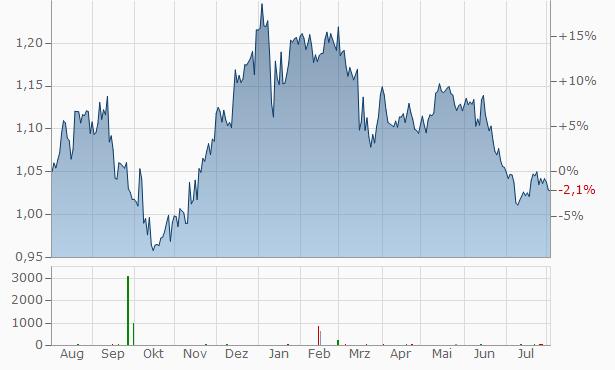 Aspen Group Reg. Chart