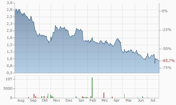 Nobia Chart