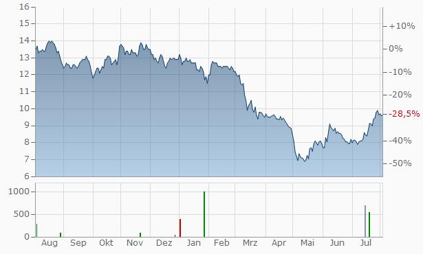 Brookline Bancorp Chart
