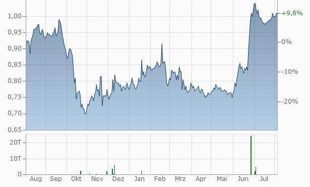 NWS Chart