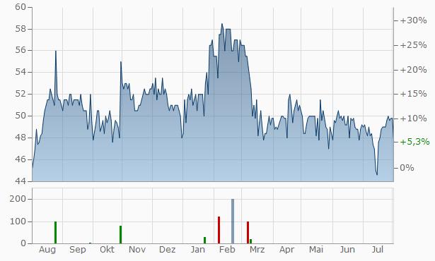 Axis Capital Chart