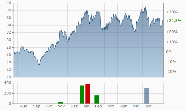 American Equity Investment Life Chart