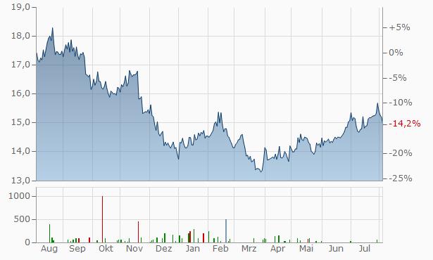 India Fund Chart