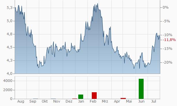 Pareto Bank ASA Chart