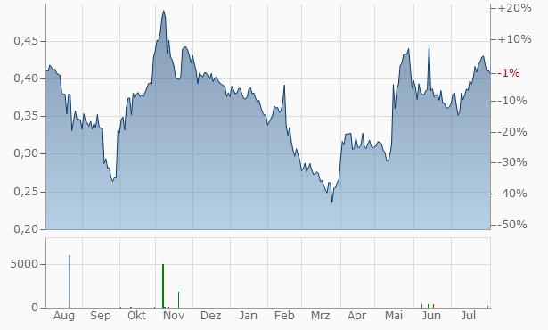 Angler Gaming Chart