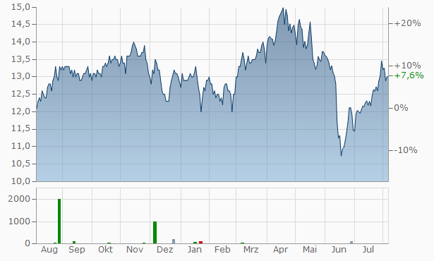 Ares Commercial Real Estate Chart