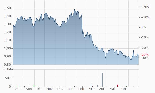 Alpek SAB de CV (A) Chart