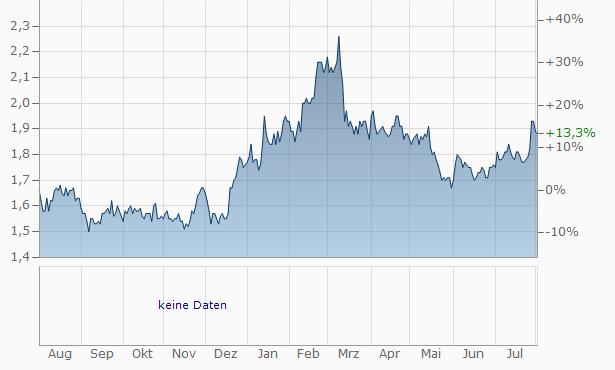 North Pacific Bank Chart
