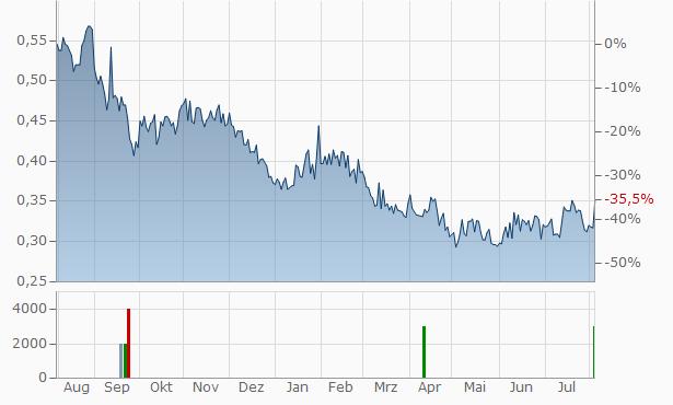 Petrolia E&P Chart