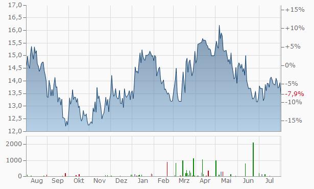 ASA Gold and Precious Metals Chart