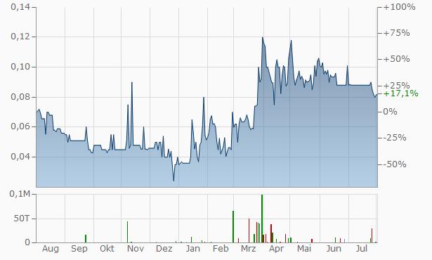 Fast Finance24 Chart