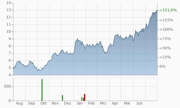 Alior Bank Chart