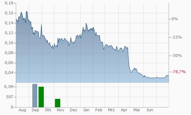 Nexus Minerals Chart