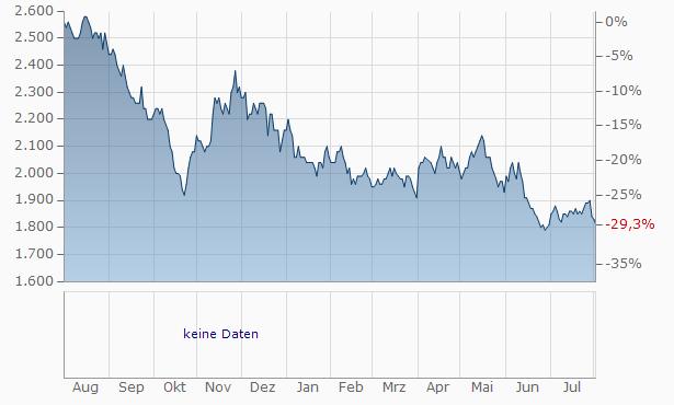 Nippon Prologis REIT. Chart