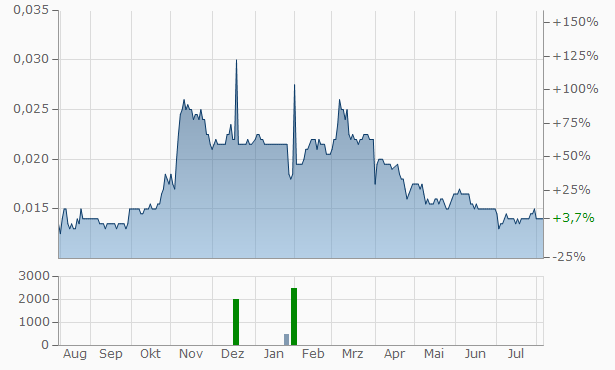 PT Steel Pipe Industry of Indonesia Tbk Chart