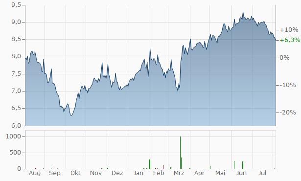 Tamburi Investment Partners SpaAz Chart