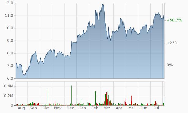 commerzbank hv dividende