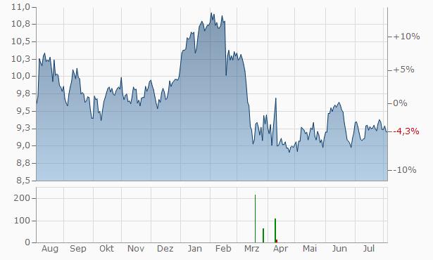 Aktia Bank A Chart