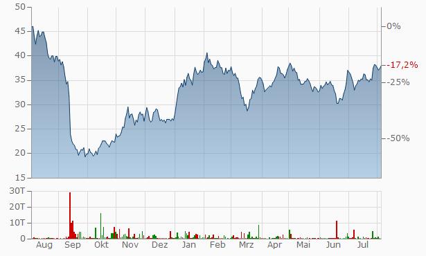 Aktienkurs Kion