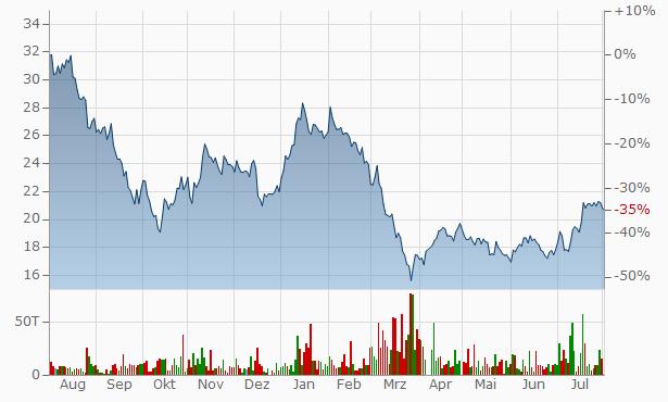 vonovia aktien dividende
