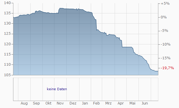 Barclays Bank Chart
