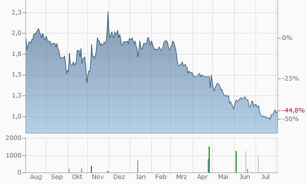 china conch venture aktie