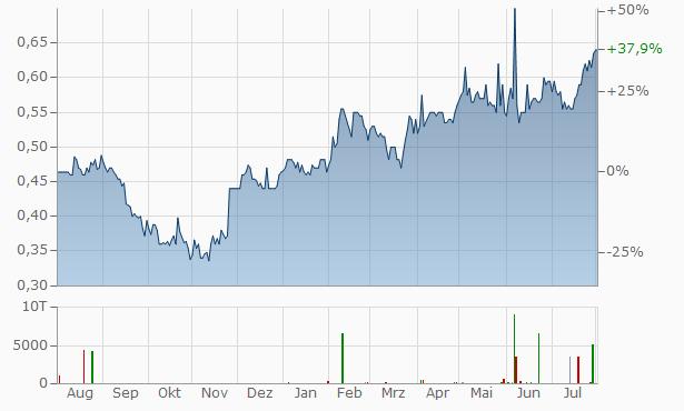 Consun Pharmaceutical Group Chart
