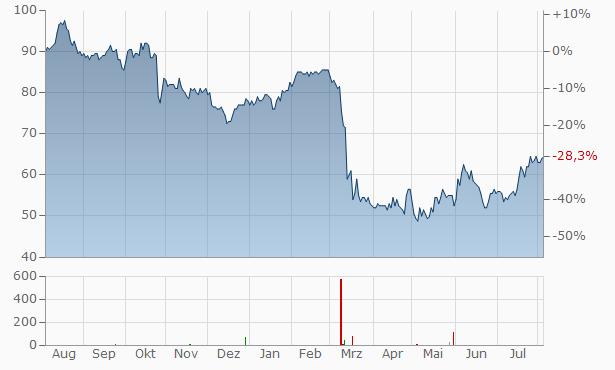 UMB Financial Chart