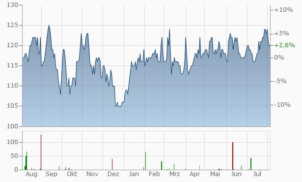 WSP Global Chart