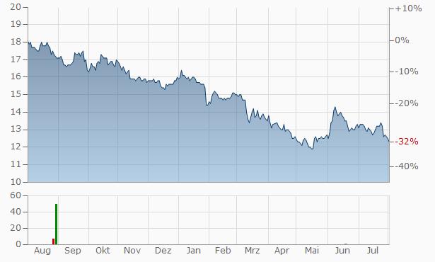 Waterstone Financial Chart