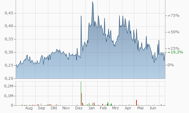 Nordic Mining ASA Chart