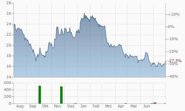 Tecnoinvestimenti Chart