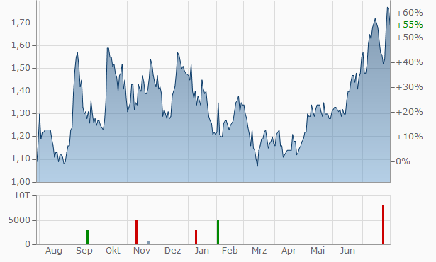 Yangtze Optical Fibre and Cable Joint Stock Chart