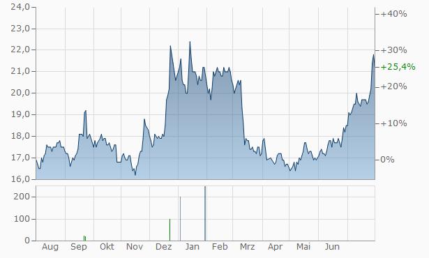 Fukuoka Financial Group Chart