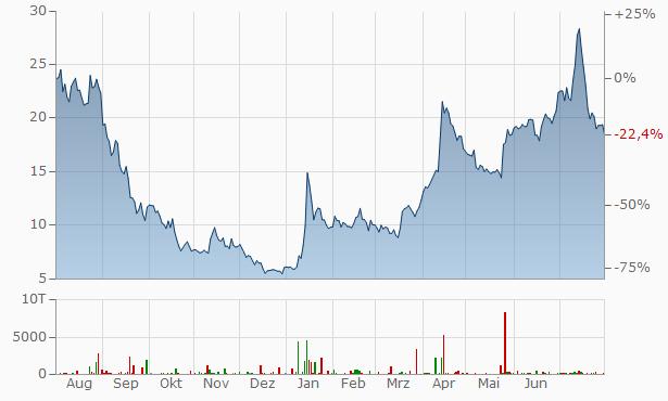 Northern Bitcoin Chart