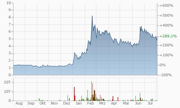 Newron PharmaceuticalsAz. Chart